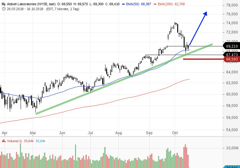 Trendstarke-US-Aktie-mit-Long-Chance-Chartanalyse-Bernd-Senkowski-GodmodeTrader.de-1