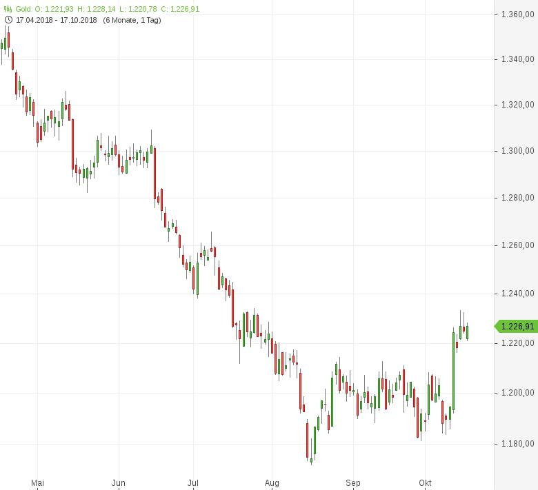 Gold-Ungarische-Notenbank-verzehnfacht-Goldreserven-Tomke-Hansmann-GodmodeTrader.de-1
