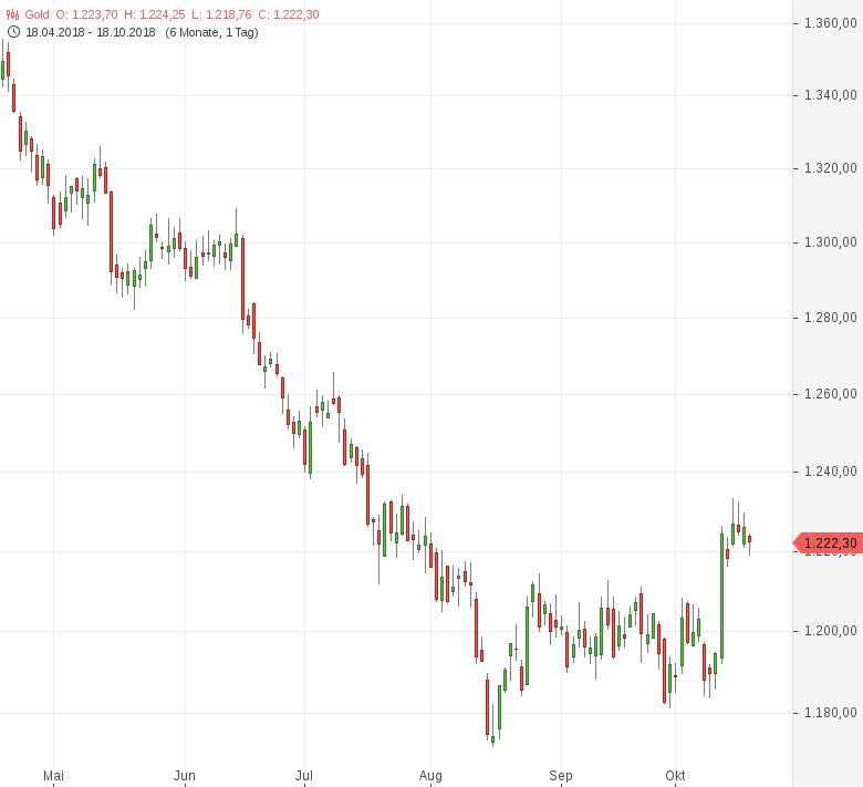 Gold-Fed-Protokoll-belastet-Tomke-Hansmann-GodmodeTrader.de-1