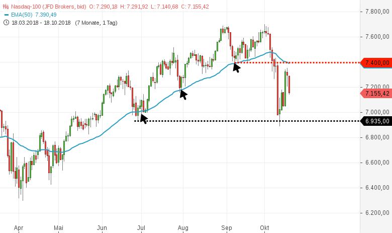 NASDAQ100-Bei-7-400-stark-gedeckelt-Chartanalyse-Harald-Weygand-GodmodeTrader.de-1