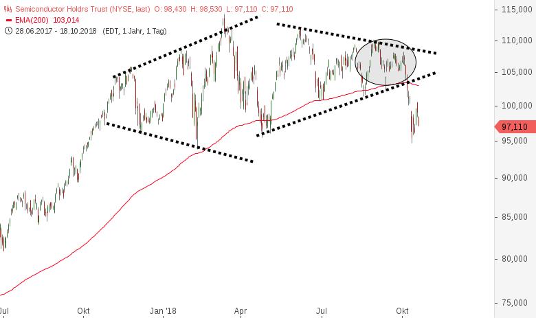NASDAQ100-Bei-7-400-stark-gedeckelt-Chartanalyse-Harald-Weygand-GodmodeTrader.de-2