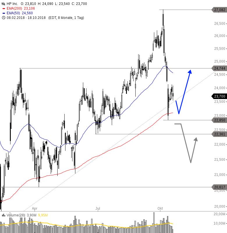 HP-Neue-Trading-Chancen-nach-Abverkauf-Chartanalyse-Philipp-Berger-GodmodeTrader.de-1