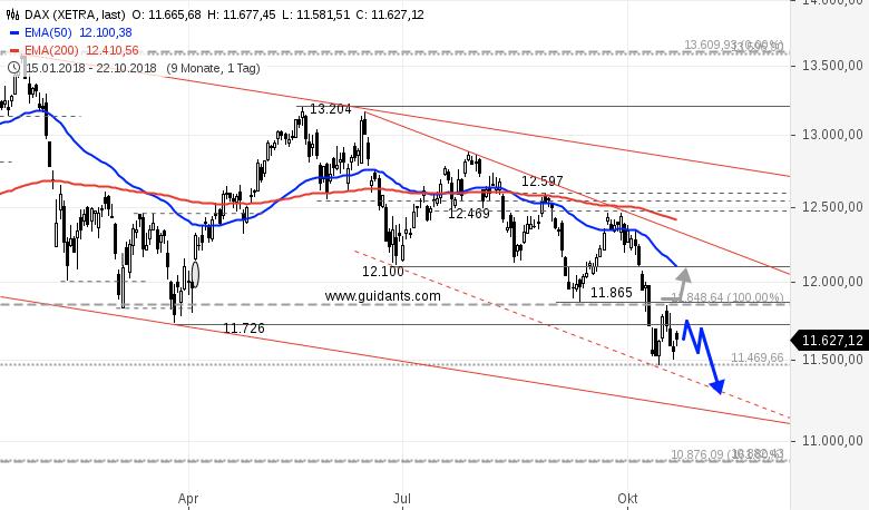 DAX-am-Mittag-Kann-Draghi-neue-Tiefs-im-DAX-verhindern-Rene-Berteit-GodmodeTrader.de-1
