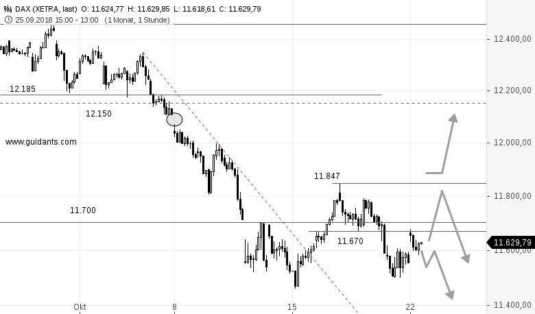 DAX-am-Mittag-Kann-Draghi-neue-Tiefs-im-DAX-verhindern-Rene-Berteit-GodmodeTrader.de-2