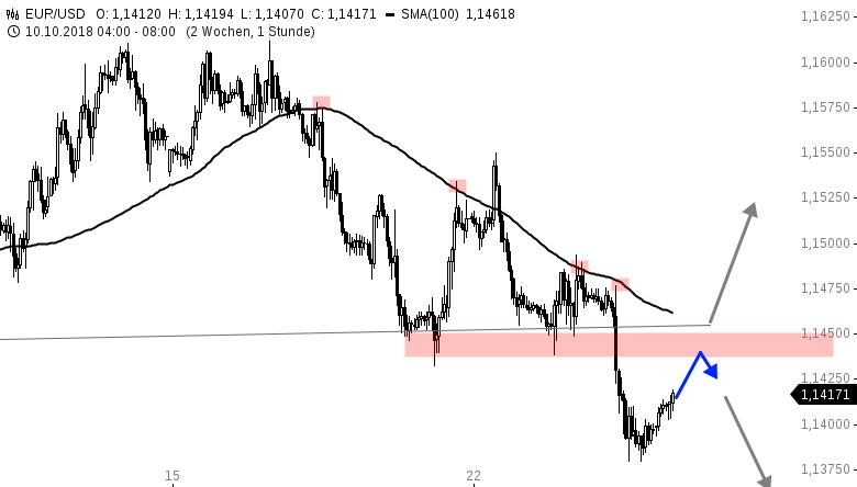 EUR-USD-Tagesausblick-Draghi-hat-das-Wort-Chartanalyse-Henry-Philippson-GodmodeTrader.de-1