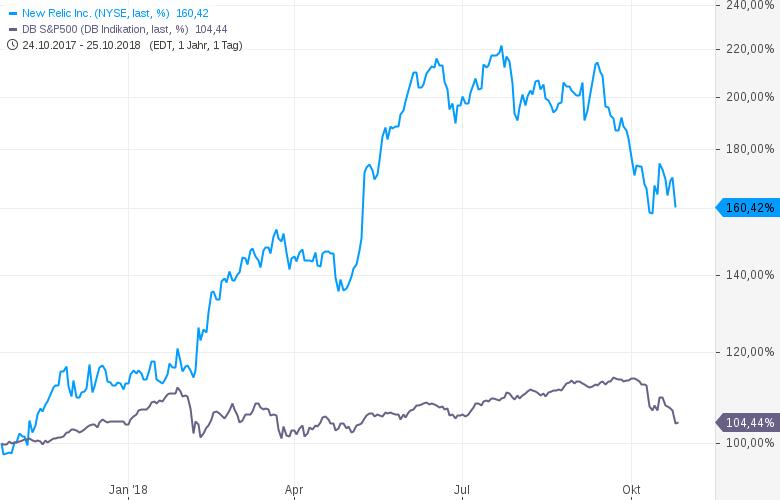 Cloud-Geheimtipp-Wachstumsstarkes-Billion-Dollar-Unicorn-Chartanalyse-Lisa-Hauser-GodmodeTrader.de-2