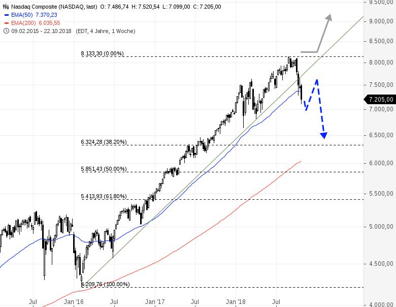 NASDAQ-COMPOSITE-Das-Drama-hat-begonnen-Chartanalyse-Rene-Berteit-GodmodeTrader.de-1