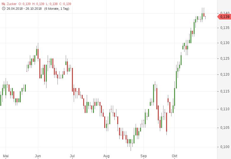 Zucker-Produktion-in-Brasilien-Anfang-Oktober-stark-gefallen-Tomke-Hansmann-GodmodeTrader.de-1