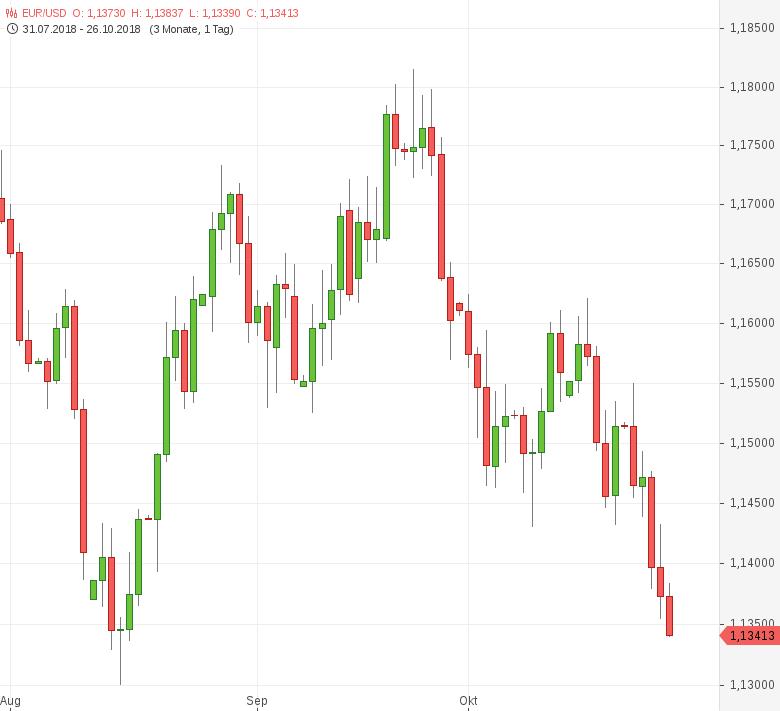 EUR-USD-fällt-weiter-Richtung-Jahrestief-Chartanalyse-Tomke-Hansmann-GodmodeTrader.de-1