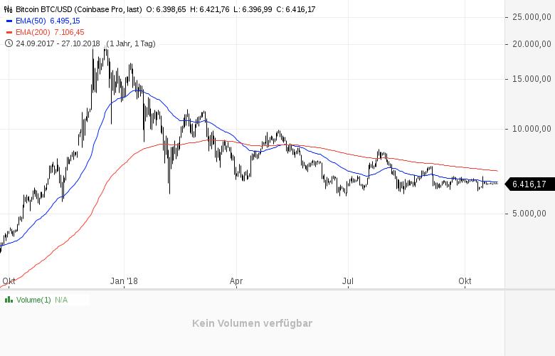 Kryptowährungen-Noch-sind-die-Schmerzen-nicht-vorbei-Kommentar-Clemens-Schmale-GodmodeTrader.de-1