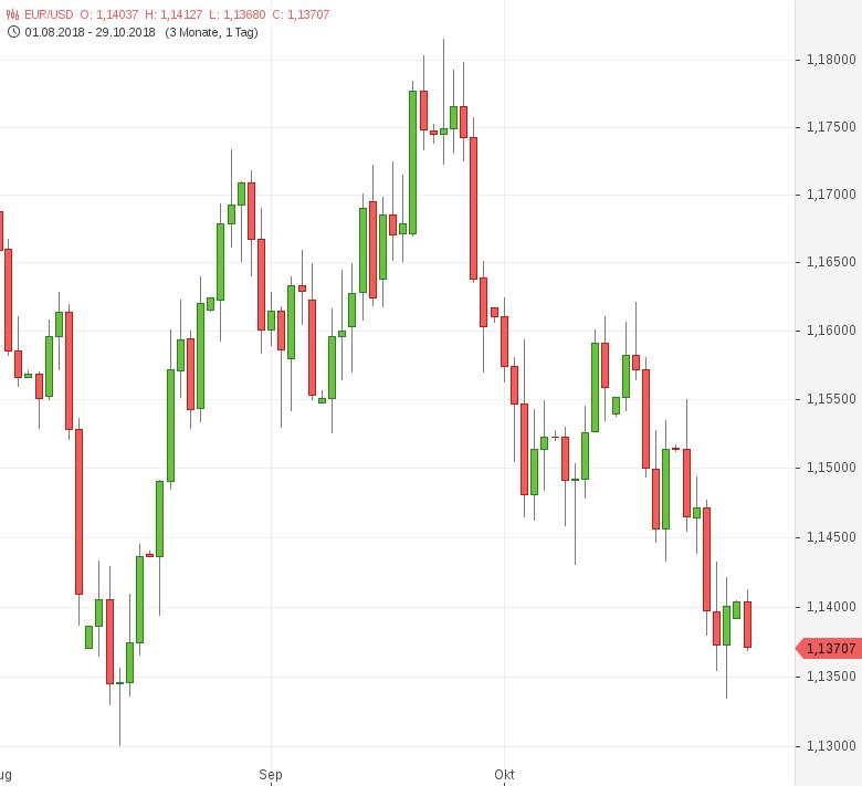 EUR-USD-S-P-belässt-Italien-Rating-unverändert-Chartanalyse-Tomke-Hansmann-GodmodeTrader.de-1