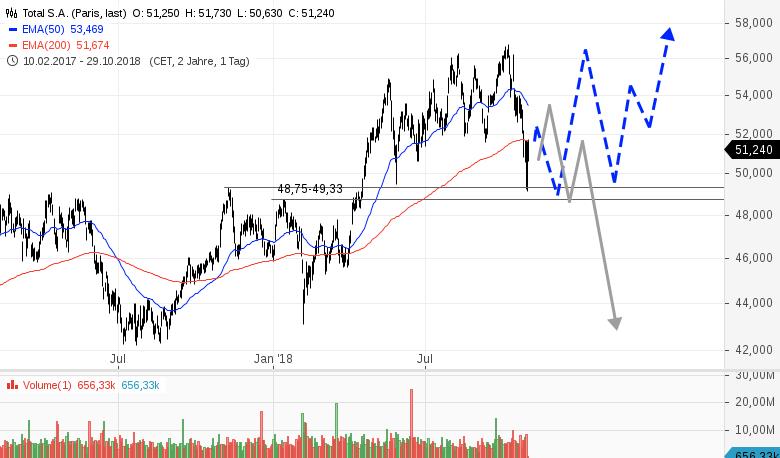 TOTAL-Aktienkurs-implodiert-Rene-Berteit-GodmodeTrader.de-1