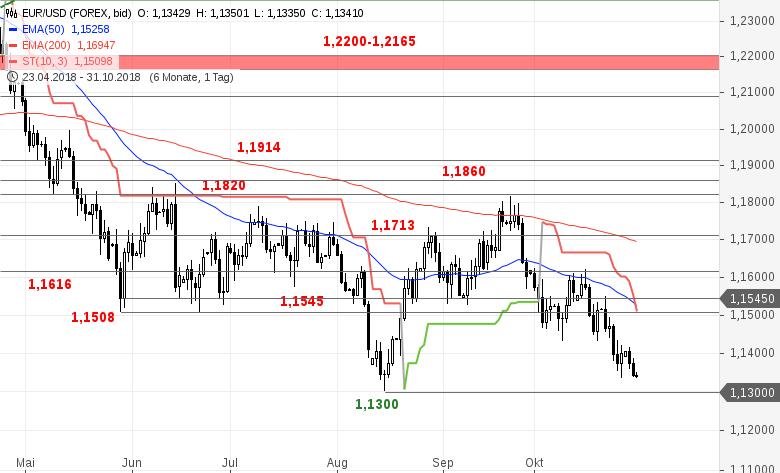 EUR-USD-Tagesausblick-Das-Jahrestief-rückt-näher-Chartanalyse-Bastian-Galuschka-GodmodeTrader.de-2