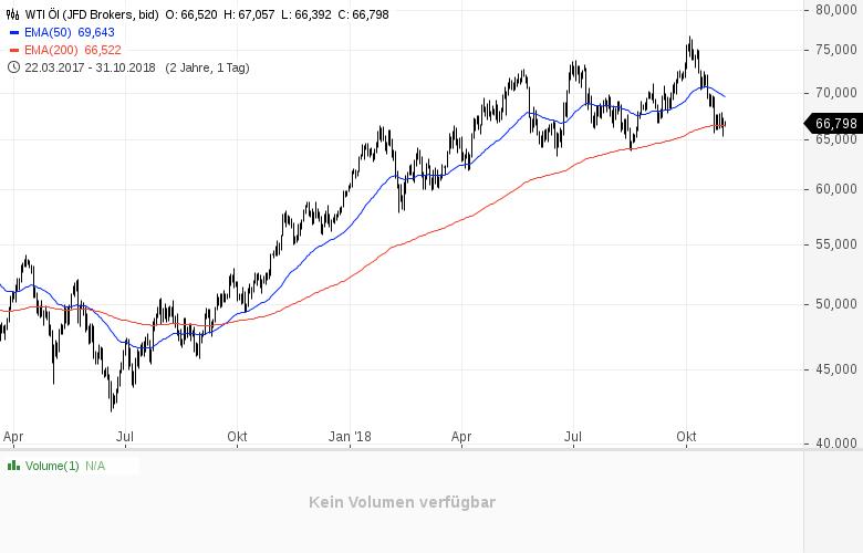 Trotz-Ölwunder-diese-ökonomische-Kennzahl-bleibt-negativ-Kommentar-Clemens-Schmale-GodmodeTrader.de-1