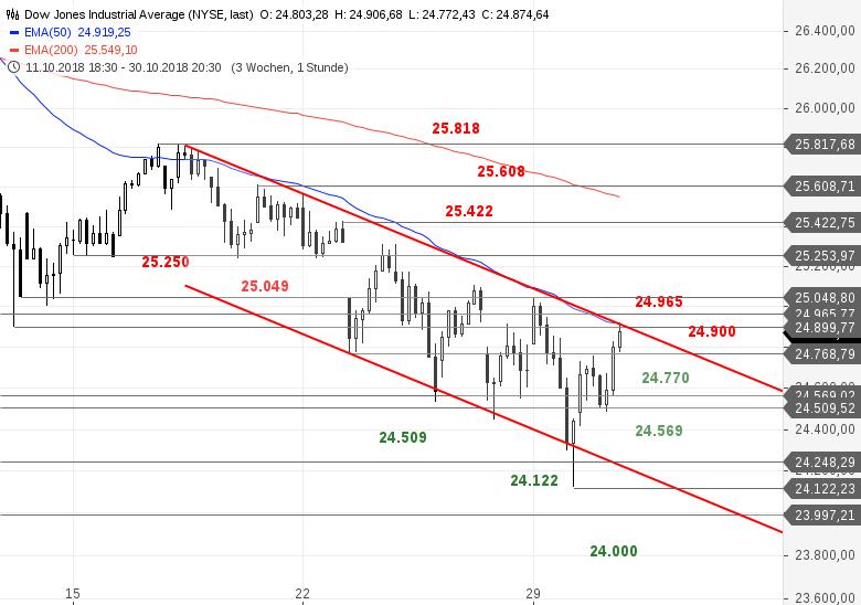 SG-Index-Check-am-Mittag-Wichtiger-Richtungsentscheid-im-Dow-Jones-Bastian-Galuschka-GodmodeTrader.de-1