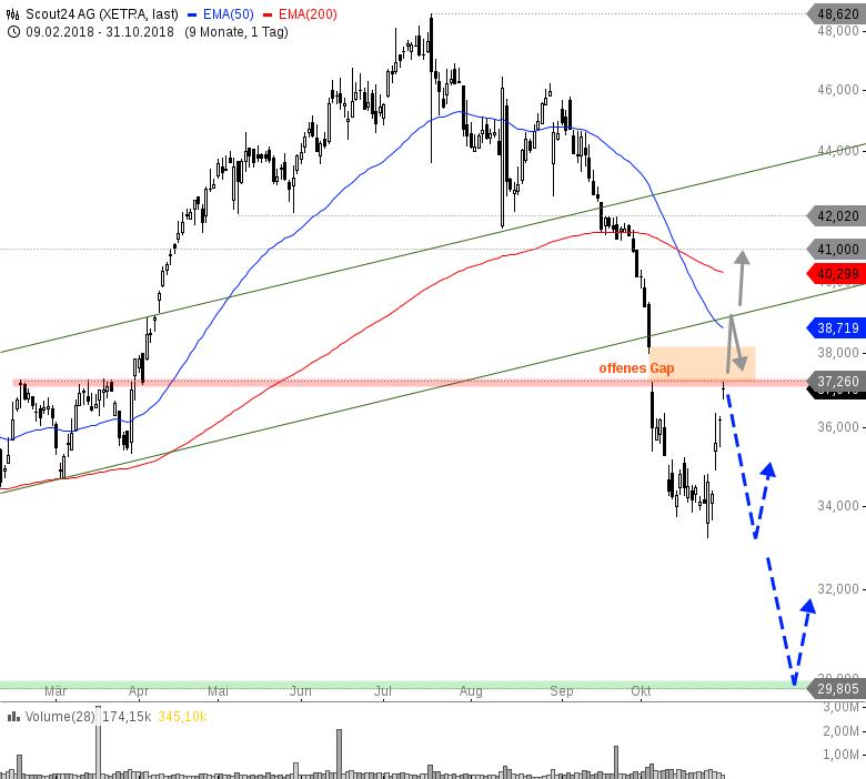 Rainman-Trading-Plötzlich-sind-die-Bullen-da-Chartanalyse-André-Rain-GodmodeTrader.de-10