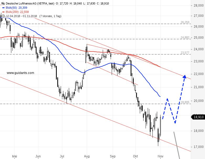 LUFTHANSA-Aktienkurs-hebt-ab-Chartanalyse-Rene-Berteit-GodmodeTrader.de-1