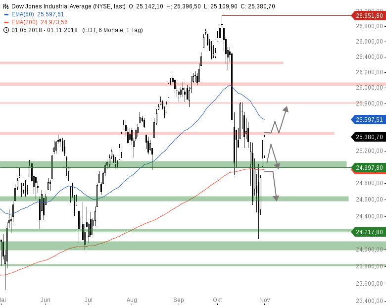 Market-Chartcheck-Ein-Short-Squeeze-läuft-Chartanalyse-Armin-Hecktor-GodmodeTrader.de-2
