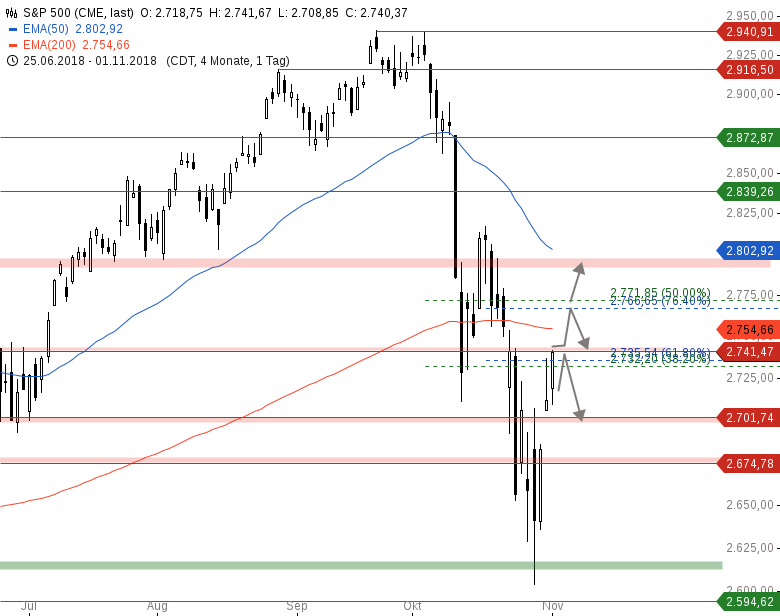 Market-Chartcheck-Ein-Short-Squeeze-läuft-Chartanalyse-Armin-Hecktor-GodmodeTrader.de-3