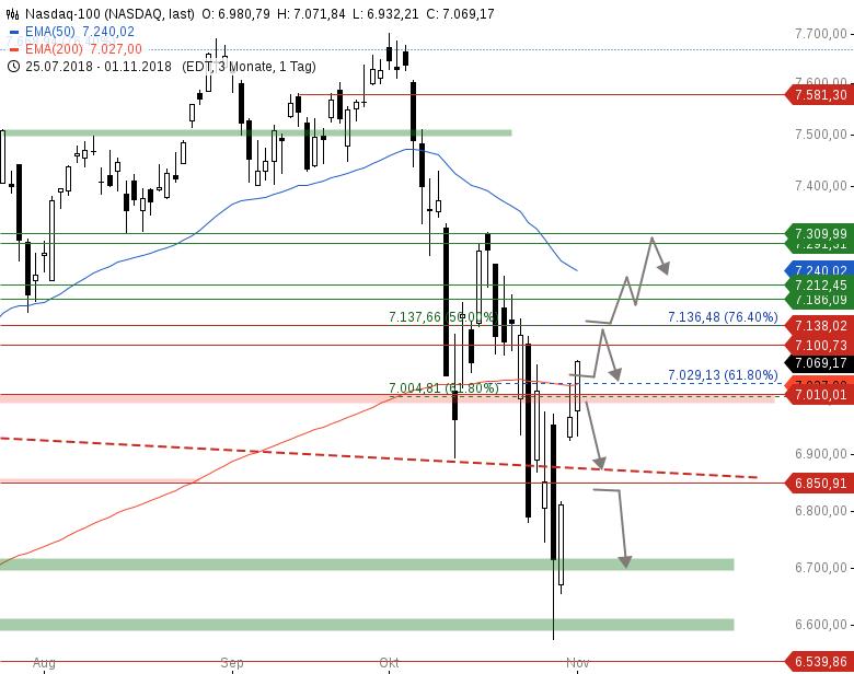 Market-Chartcheck-Ein-Short-Squeeze-läuft-Chartanalyse-Armin-Hecktor-GodmodeTrader.de-4