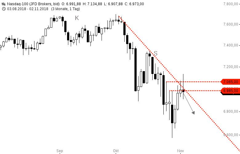 NASDAQ100-Dürfte-nächste-Woche-nochmal-wegrutschen-Chartanalyse-Harald-Weygand-GodmodeTrader.de-1
