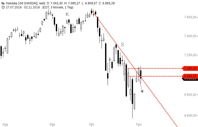 NASDAQ100-Dürfte-nächste-Woche-nochmal-wegrutschen-Chartanalyse-Harald-Weygand-GodmodeTrader.de-2