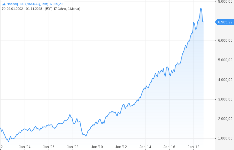 NASDAQ100-Dürfte-nächste-Woche-nochmal-wegrutschen-Chartanalyse-Harald-Weygand-GodmodeTrader.de-3