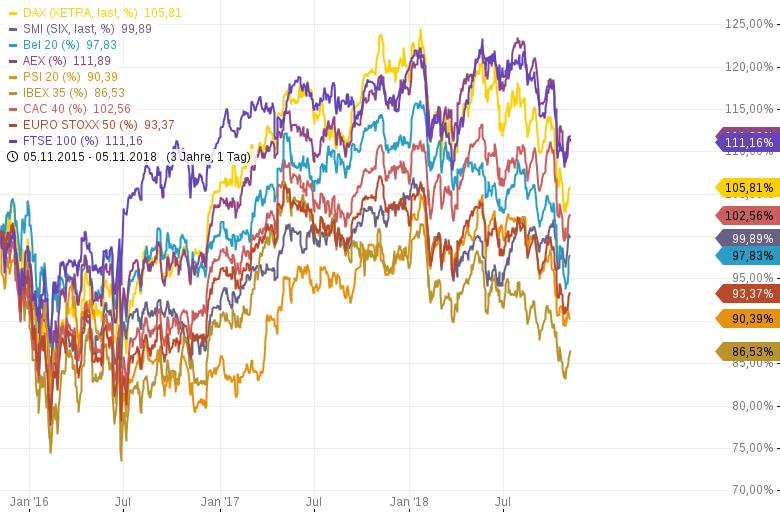 Relative-Stärke-Ranking-europäischer-Leitindizes-Chartanalyse-Harald-Weygand-GodmodeTrader.de-1