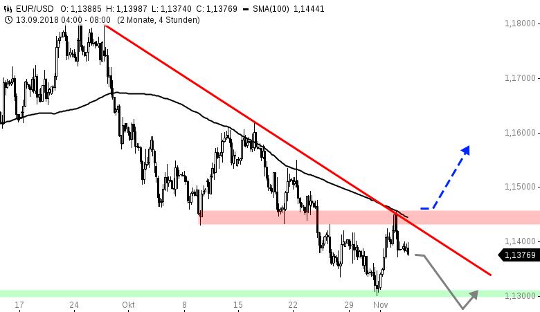 EUR-USD-WOCHENAUSBLICK-Trump-zittert-Chartanalyse-Henry-Philippson-GodmodeTrader.de-1