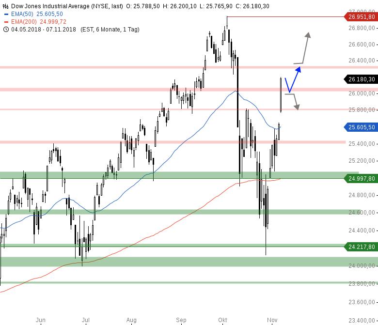 Market-Chartcheck-Nach-starken-Vortagesgewinnen-DAX-vor-11-700-Chartanalyse-Armin-Hecktor-GodmodeTrader.de-2