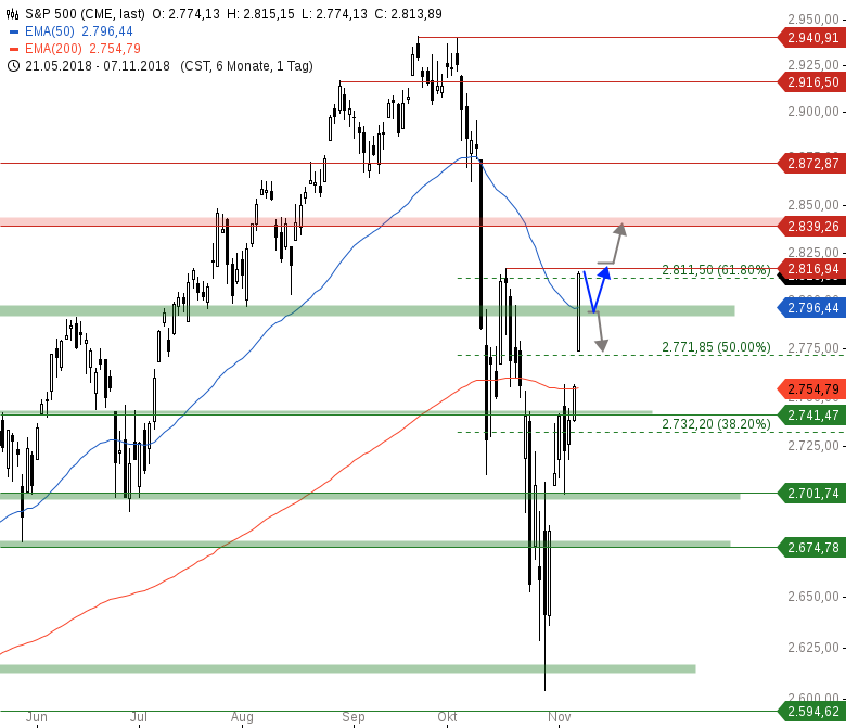 Market-Chartcheck-Nach-starken-Vortagesgewinnen-DAX-vor-11-700-Chartanalyse-Armin-Hecktor-GodmodeTrader.de-3