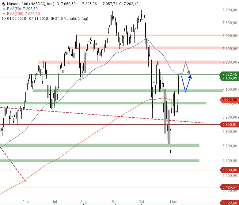 Market-Chartcheck-Nach-starken-Vortagesgewinnen-DAX-vor-11-700-Chartanalyse-Armin-Hecktor-GodmodeTrader.de-4