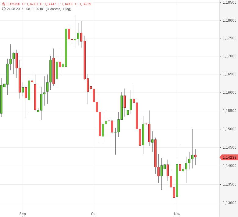 FX-Mittagsbericht-US-Dollar-vor-Zinsentscheid-fester-Tomke-Hansmann-GodmodeTrader.de-1