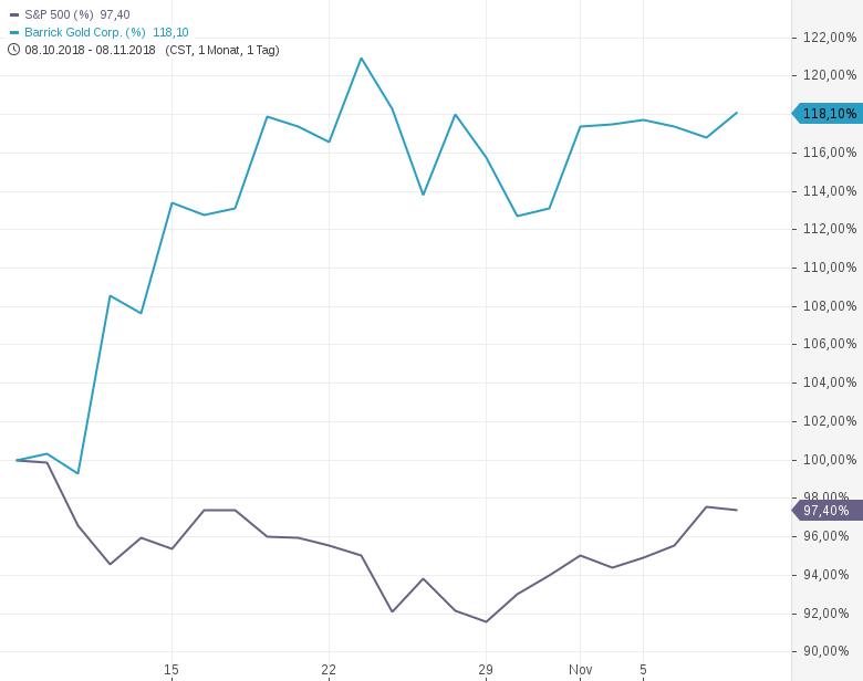 BARRICK-GOLD-Unter-Druck-durch-Erholung-bei-US-Aktien-Chartanalyse-Philipp-Berger-GodmodeTrader.de-1