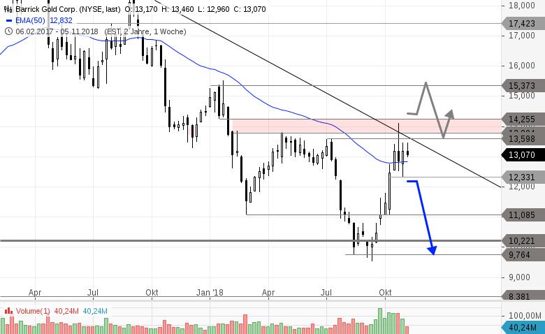 BARRICK-GOLD-Unter-Druck-durch-Erholung-bei-US-Aktien-Chartanalyse-Philipp-Berger-GodmodeTrader.de-2