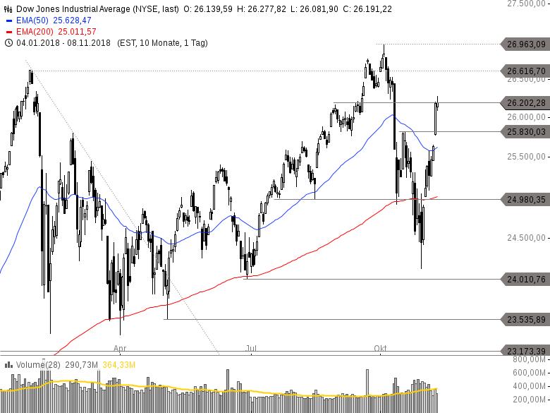 US-INDIZES-Nahezu-unverändert-Fed-Zinsentscheid-Banken-gefragt-Chartanalyse-Philipp-Berger-GodmodeTrader.de-3