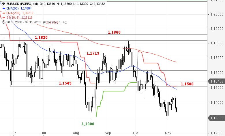 EUR-USD-Tagesausblick-Intakte-Abwärtssequenz-Chartanalyse-Bastian-Galuschka-GodmodeTrader.de-2