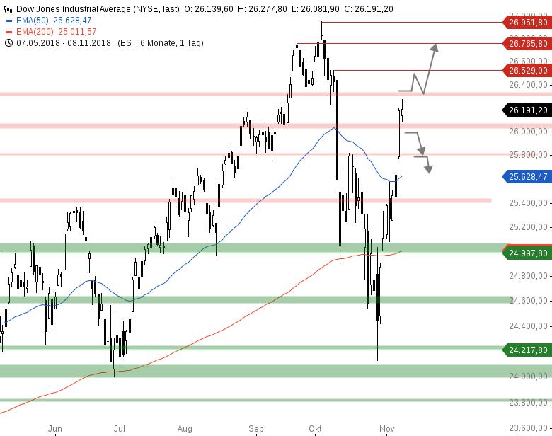 Market-Chartcheck-DAX-zeigt-deutliche-Schwäche-Chartanalyse-Armin-Hecktor-GodmodeTrader.de-2