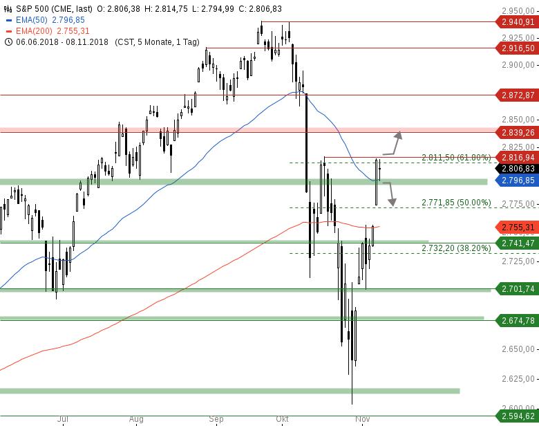 Market-Chartcheck-DAX-zeigt-deutliche-Schwäche-Chartanalyse-Armin-Hecktor-GodmodeTrader.de-3