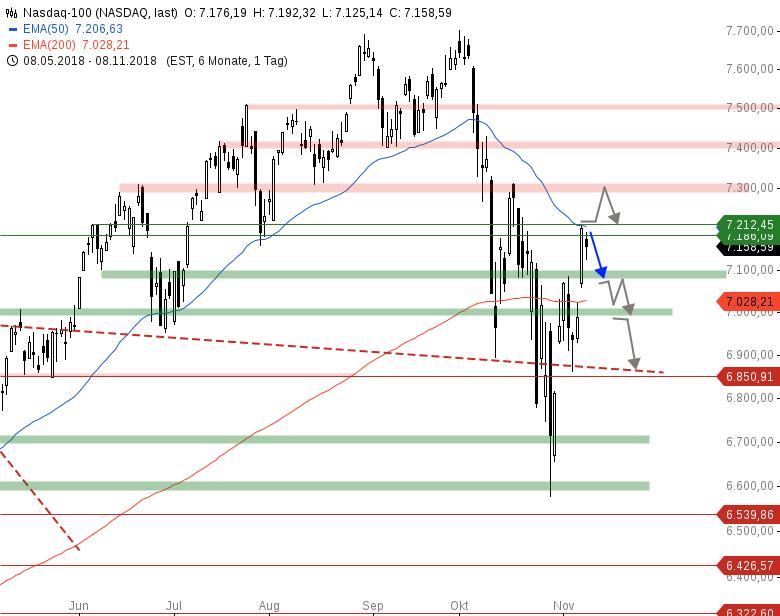 Market-Chartcheck-DAX-zeigt-deutliche-Schwäche-Chartanalyse-Armin-Hecktor-GodmodeTrader.de-4