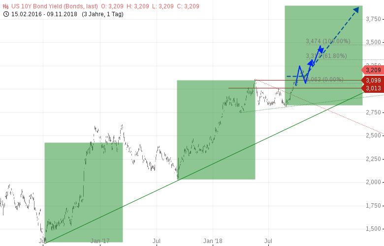 Aktienmärkte-in-China-EU-und-DE-fest-im-Griff-der-Bären-Gibt-es-dennoch-eine-Jahresendrally-Chartanalyse-Heinz-Rabauer-GodmodeTrader.de-1