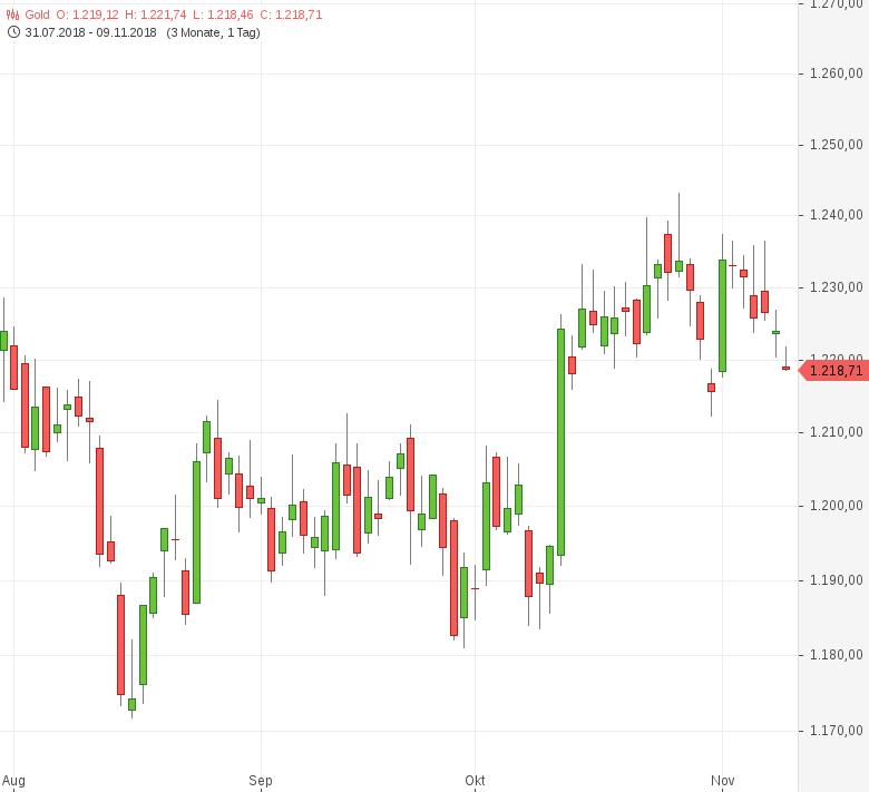 Gold-fällt-nach-US-Zinsentscheid-zurück-Tomke-Hansmann-GodmodeTrader.de-1