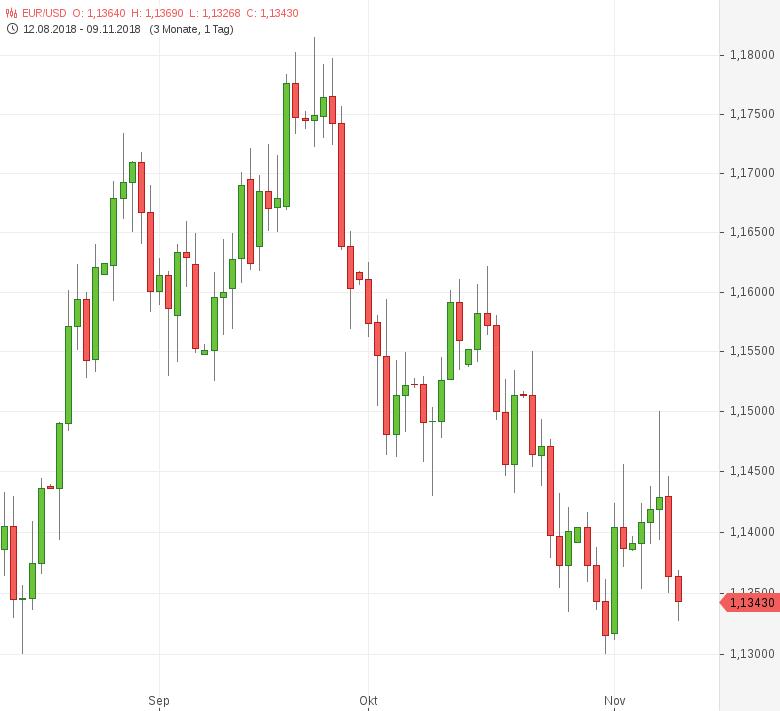 EUR-USD-Fed-lässt-Leitzins-unverändert-Chartanalyse-Tomke-Hansmann-GodmodeTrader.de-1
