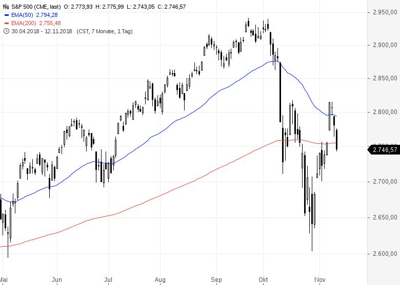 US-Aktienmarkt-vor-neuen-Höchstständen-Kommentar-GodmodeTrader-Team-GodmodeTrader.de-1