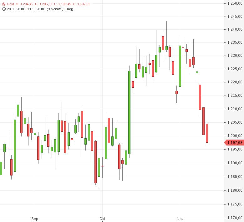 Gold-fällt-unter-1-200-US-Dollar-Marke-Tomke-Hansmann-GodmodeTrader.de-1