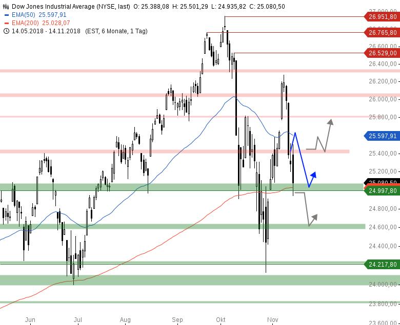 Market-Chartcheck-Optionsseite-hält-DAX-bei-11-500-Chartanalyse-Armin-Hecktor-GodmodeTrader.de-2
