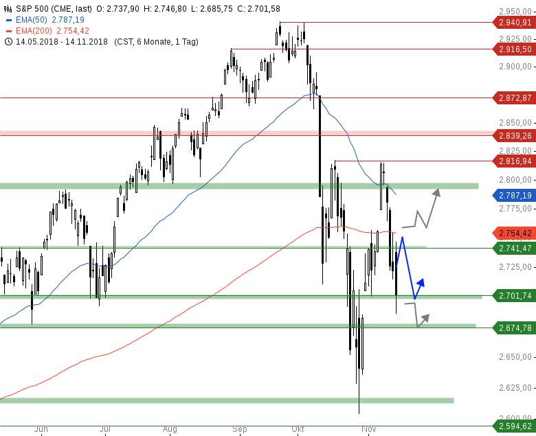 Market-Chartcheck-Optionsseite-hält-DAX-bei-11-500-Chartanalyse-Armin-Hecktor-GodmodeTrader.de-3