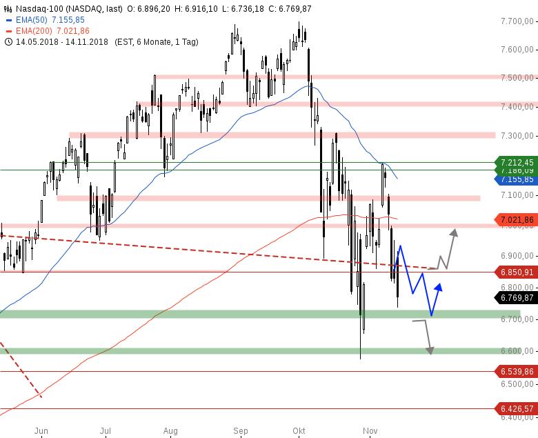 Market-Chartcheck-Optionsseite-hält-DAX-bei-11-500-Chartanalyse-Armin-Hecktor-GodmodeTrader.de-4