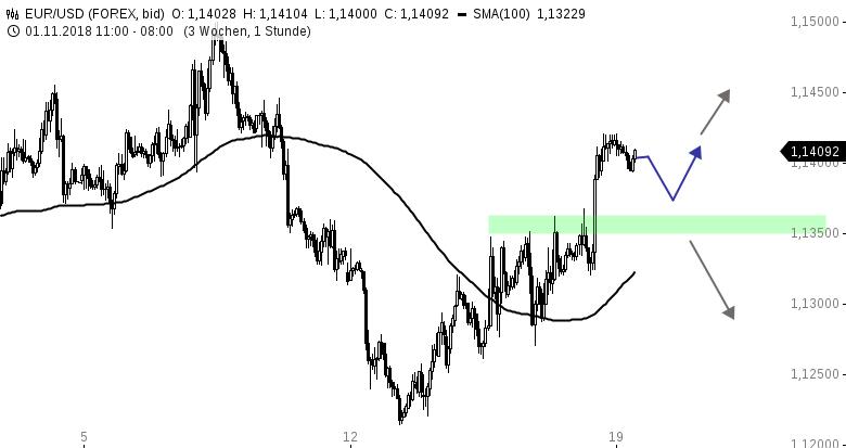 EUR-USD-Tagesausblick-Bullischer-Wochenausklang-Chartanalyse-Henry-Philippson-GodmodeTrader.de-1