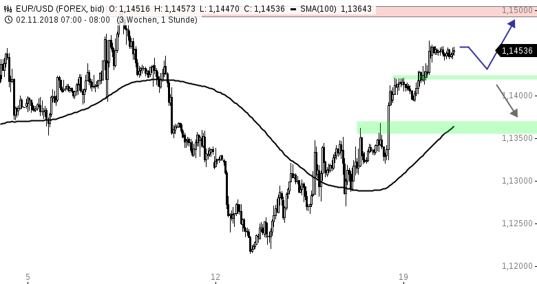 EUR-USD-Tagesausblick-Störfeuer-aus-London-Chartanalyse-Henry-Philippson-GodmodeTrader.de-1